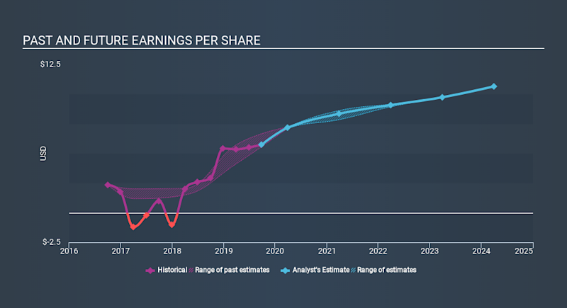 NYSE:RL Past and Future Earnings, January 4th 2020