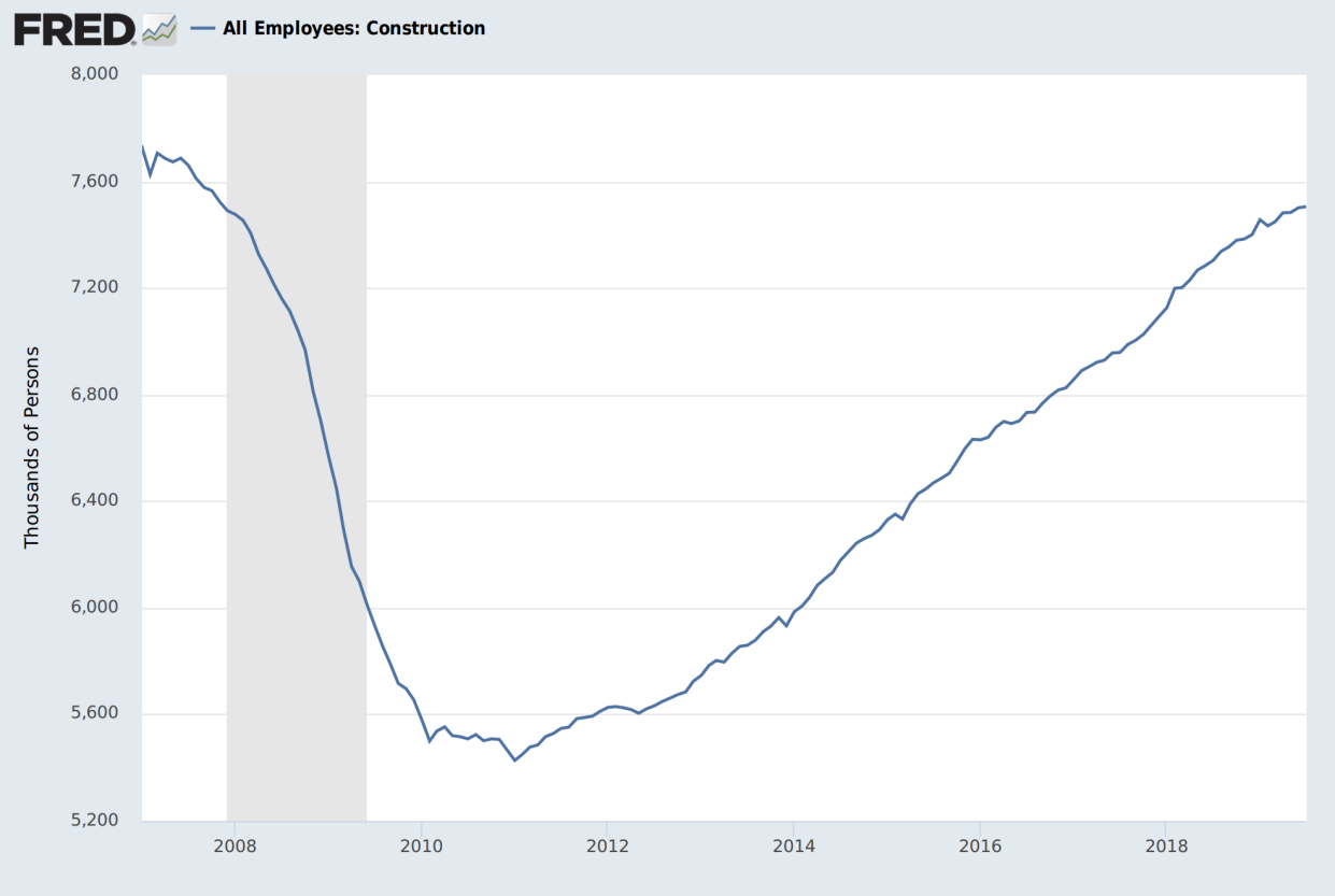 Nearly 1.5 million construction jobs were lost during the Great Recession. (Chart: FRED Economic Data)
