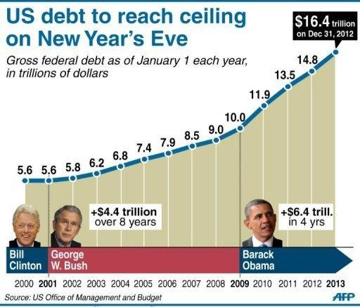 <p>Chart showing US gross federal debt as of January 1 each year since 2000</p>