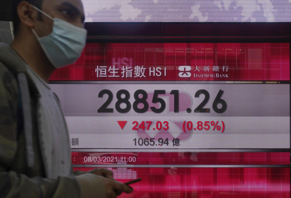 A man walks past a bank's electronic board showing the Hong Kong share index at Hong Kong Stock Exchange Monday, March 8, 2021. Asian shares were mixed Monday, as some indexes were lifted by hopes for a gradual global recovery after the U.S. economic relief package passed the Senate over the weekend. (AP Photo/Vincent Yu)