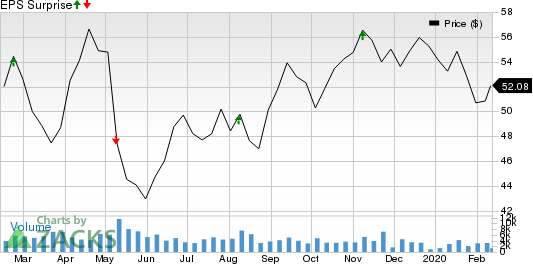 Magna International Inc. Price and EPS Surprise