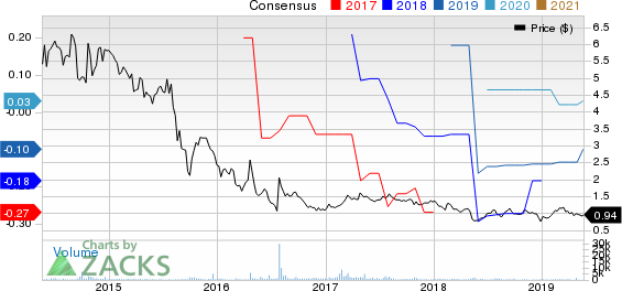 Alimera Sciences, Inc. Price and Consensus