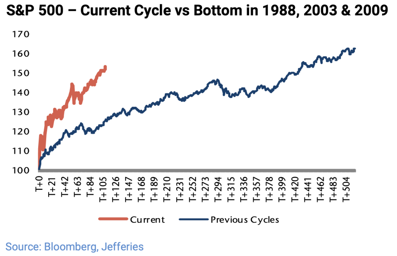 The stock market's rally off the market bottom has been significantly faster than the last three recoveries. Of course, little about this recession and market period has any parallel in financial history. (Source: Jefferies)