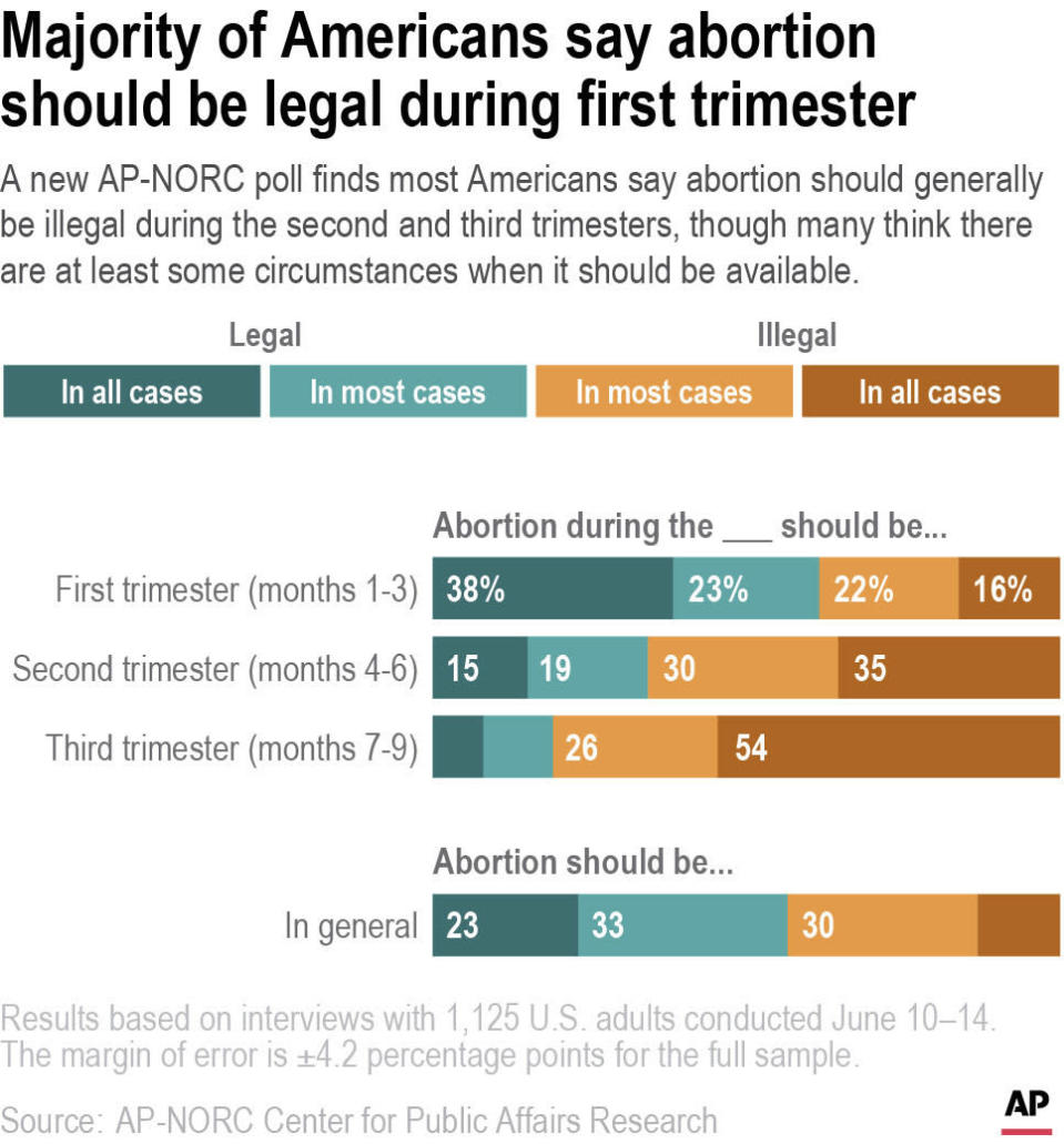 A new AP-NORC poll finds most Americans say abortion should generally be illegal during the second and third trimesters, though many think there are at least some circumstances when it should be available.
