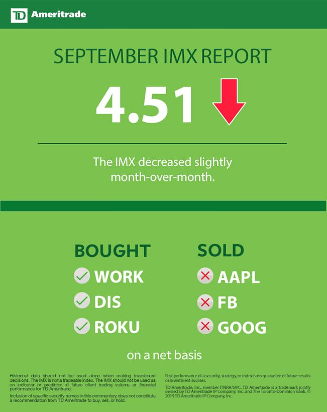 TD Ameritrade Investor Movement Index: IMX Inches Lower as Investors Reduce FAANG Stock Holdings