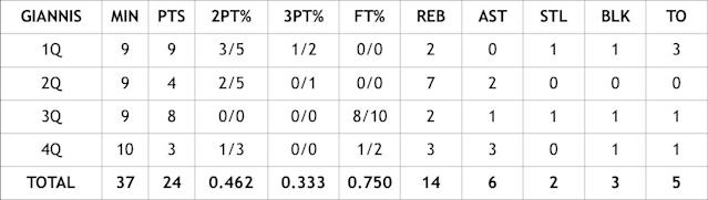 A quarter-by-quarter breakdown of Giannis Antetokounmpo's Game 1 of the Eastern Conference Finals against the Toronto Raptors.