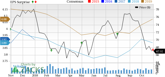 Vornado Realty's (VNO) third-quarter results reflect decent performance of its New York portfolio. However, the operating performance of the company's theMart portfolio marred results.