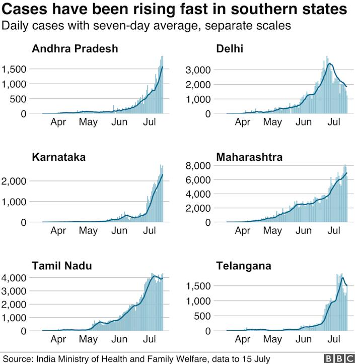 Daily case numbers in selected Indian states.