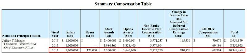 KB Home CEO Jeffrey Mezger was last awarded a bonus in 2014, and it constituted just over 1 percent of his total compensation.