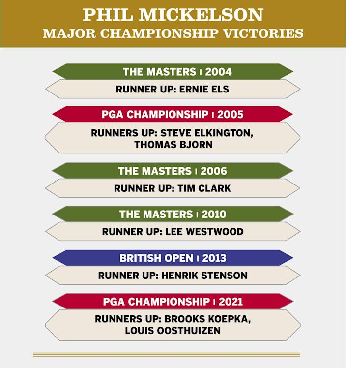 Phil Mickelson's major golf victories.