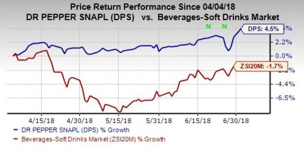 Dr Pepper (DPS) and Keurig are on track to close the merger on Jul 9, having obtained all regulatory and other approvals. The company also reveals the board members of the new company.