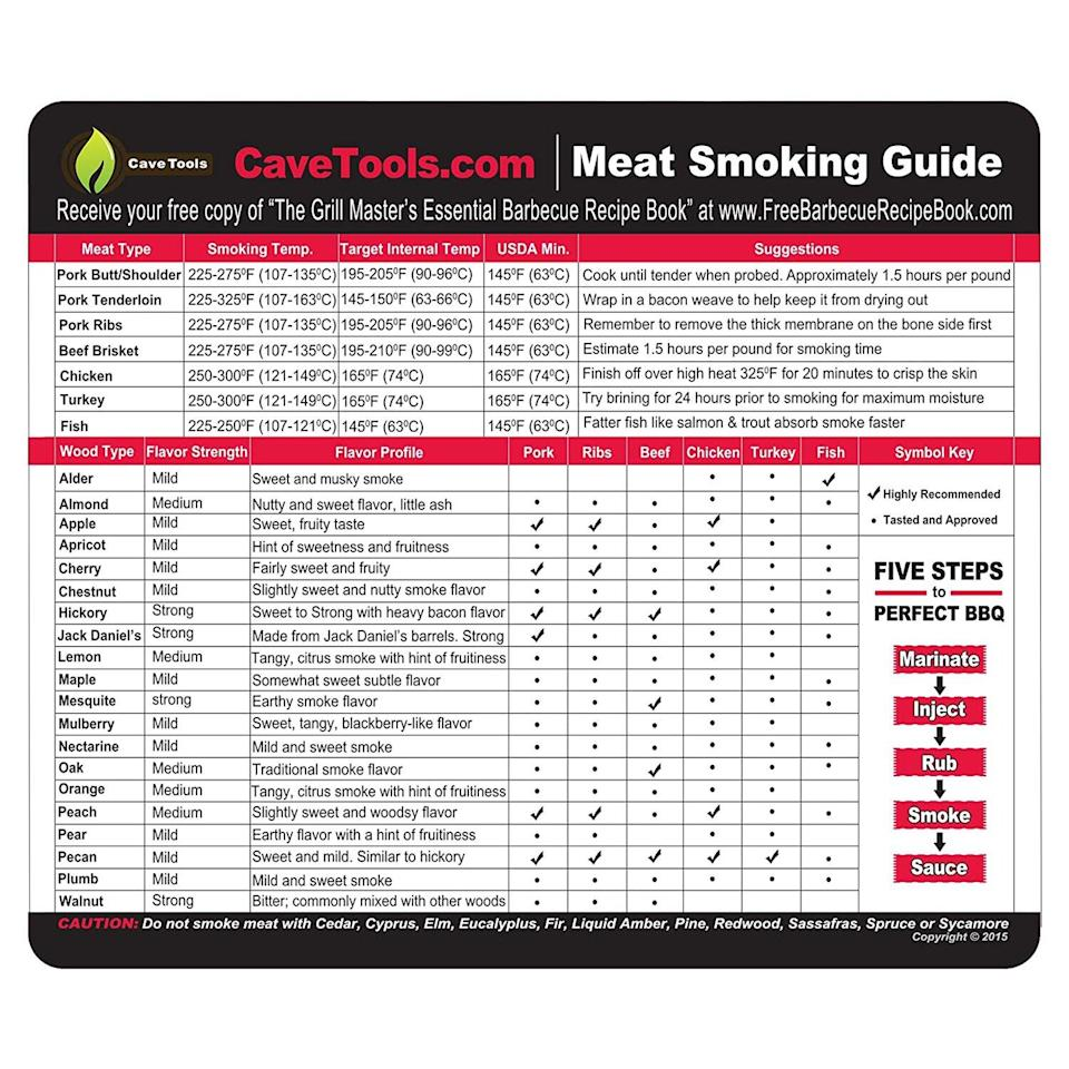 Meat Smoking Guide Best Wood Temperature Chart