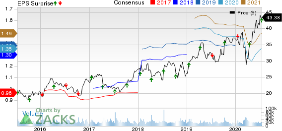 Fastenal Company Price, Consensus and EPS Surprise