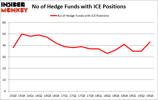 Is ICE A Good Stock To Buy?