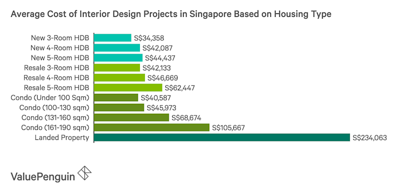This Graph Shows The Average Cost Of Interior Design Projects In Singapore As Compiled From 7