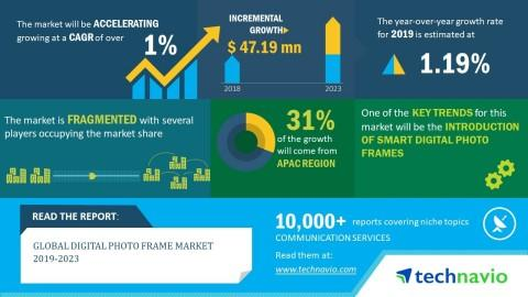 Global Digital Photo Frame Market 2019-2023 | Introduction of Smart Digital Photo Frames to Boost Growth | Technavio