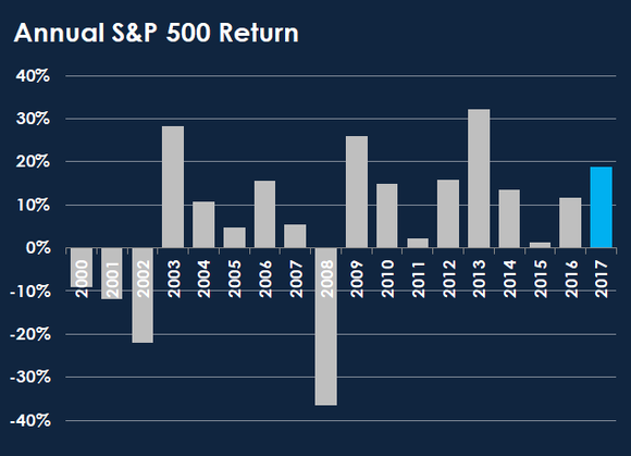Bar chart showing annual returns on the S&P 500 since 2000.