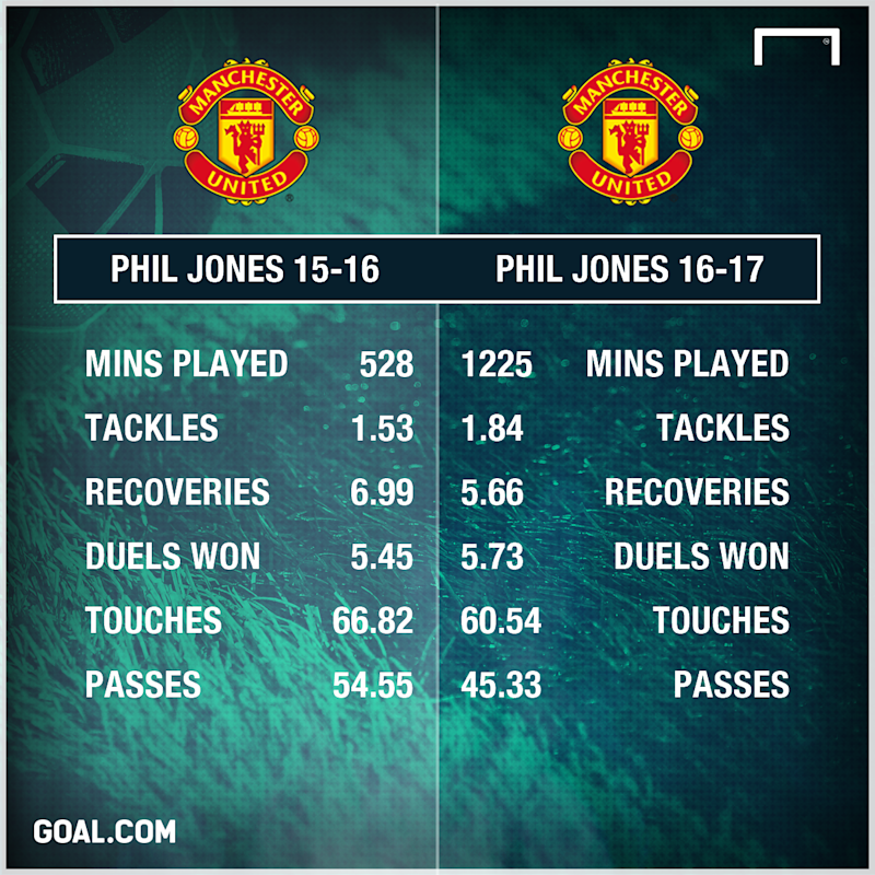 Phil Jones Manchester United 15-17