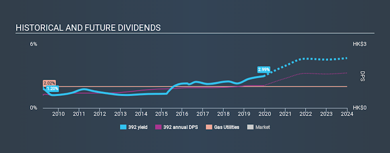 SEHK:392 Historical Dividend Yield, December 15th 2019