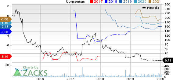 Puma Biotechnology, Inc. Price and Consensus