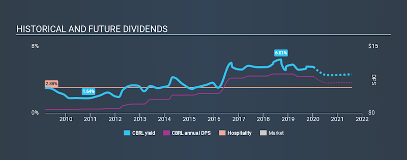NasdaqGS:CBRL Historical Dividend Yield, January 11th 2020