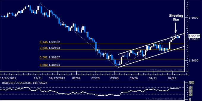 Forex_GBPUSD_Technical_Analysis_05.03.2013_body_Picture_5.png, GBP/USD Technical Analysis 05.03.2013