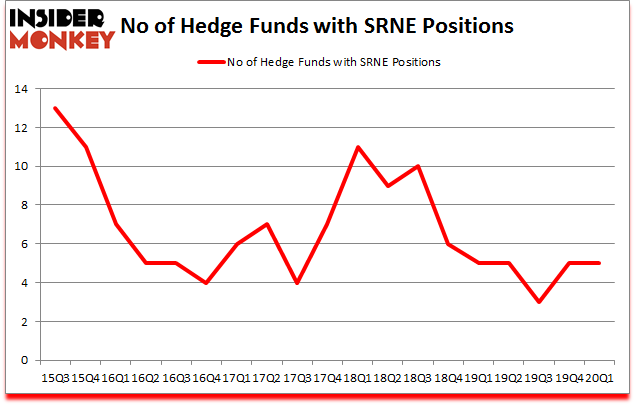 Is SRNE A Good Stock To Buy?