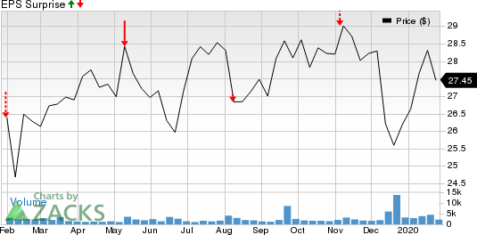 NuStar Energy L.P. Price and EPS Surprise