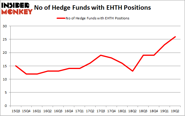No of Hedge Funds with EHTH Positions