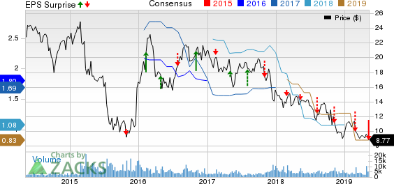 TiVo Corporation Price, Consensus and EPS Surprise