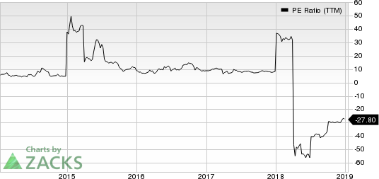 Flexible Solutions International Inc. PE Ratio (TTM)