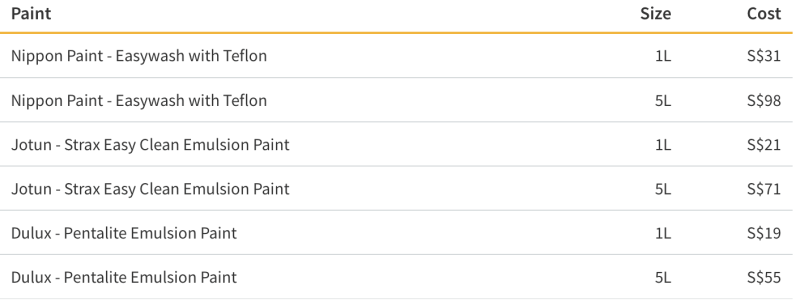 Cost of Paint by Volume