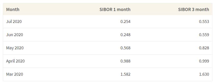 This table shows the Sibor rates from March to July 2020