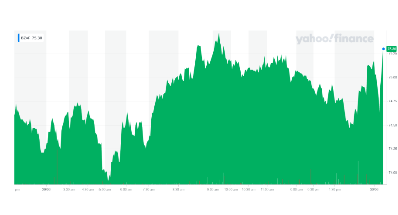 Brent futures ticked up on Wednesday. Chart: Yahoo Finance UK
