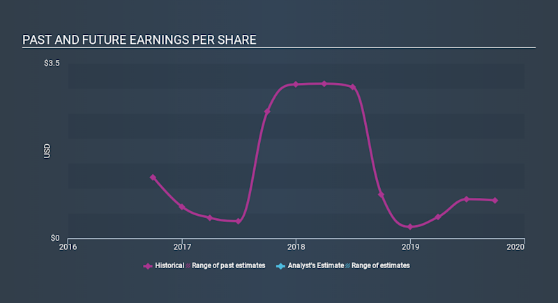 NasdaqGS:FRPH Past and Future Earnings, February 3rd 2020