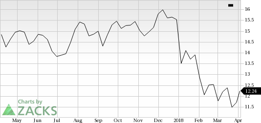 CNO Financial (CNO) seems to be a good value pick, as it has decent revenue metrics to back up its earnings, and is seeing solid earnings estimate revisions as well.