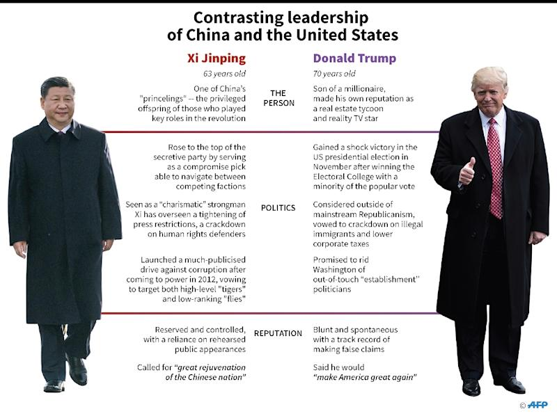 Graphic comparing the reputations of Chinese President Xi Jinping and US President Donald Trump (AFP Photo/John SAEKI)