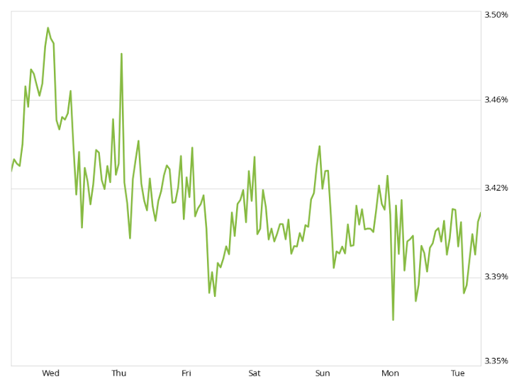 mortgage rate update