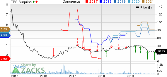 Natural Resource Partners LP Price, Consensus and EPS Surprise