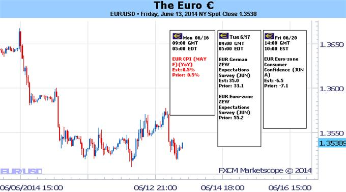 Euro Continues to Offer Range Trading Opportunities