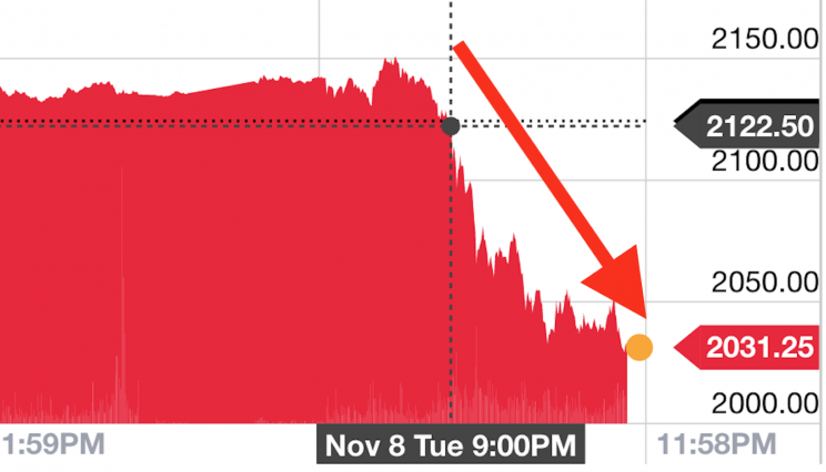 S&P futures slumped a little after 8 p.m. ET, and it never recovered.