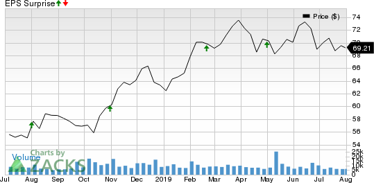 Realty Income Corporation Price and EPS Surprise