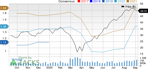 YETI Holdings, Inc. Price and Consensus
