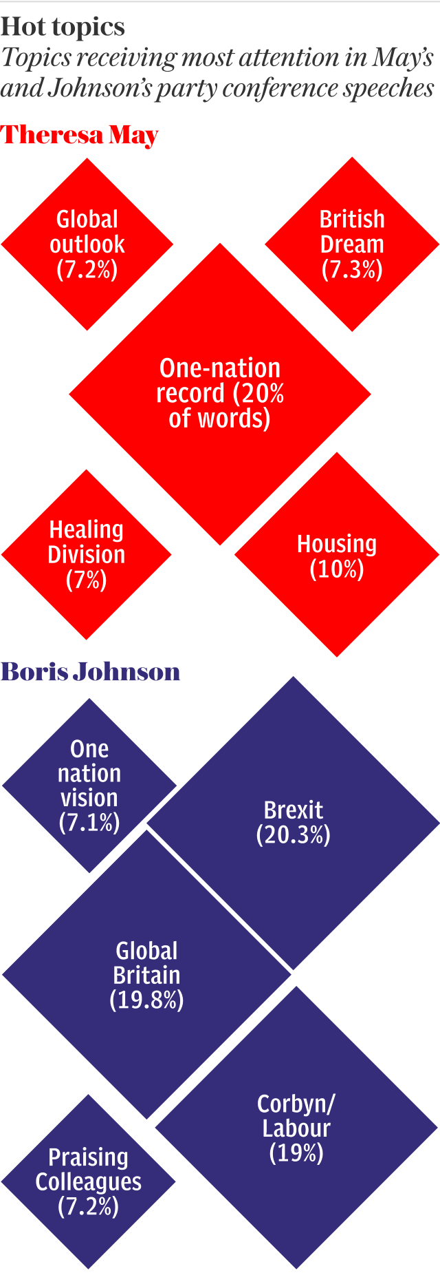 Comparison of topics in Theresa May and Boris Johnson's speeches