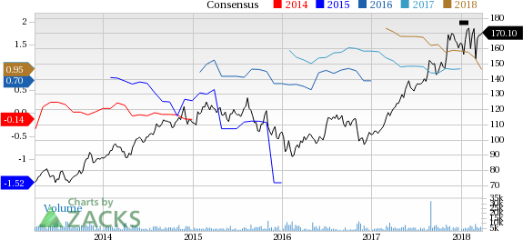 SBA Communications (SBAC) reported earnings 30 days ago. What's next for the stock? We take a look at earnings estimates for some clues.