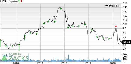 Albemarle Corporation Price and EPS Surprise