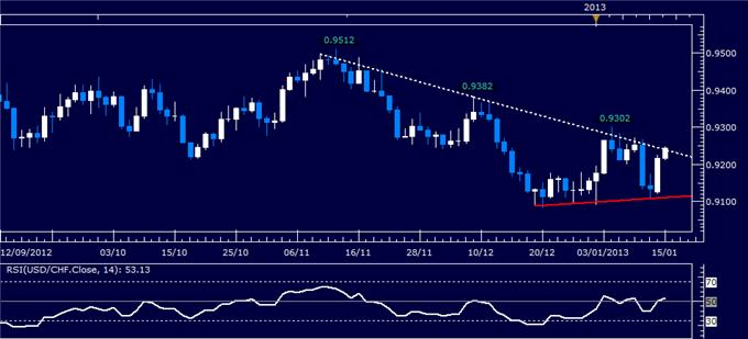 Forex_Analysis_USDCHF_Classic_Technical_Report_01.15.2013_body_Picture_1.png, Forex Analysis: USD/CHF Classic Technical Report 01.15.2013