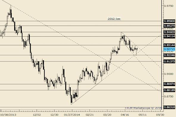 AUD/USD Near Term Support at .9265/75