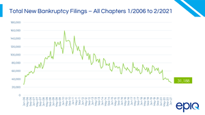 February 2021 Bankruptcy Filings Down 3%