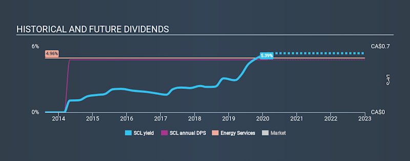 TSX:SCL Historical Dividend Yield, February 18th 2020